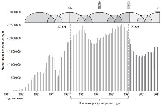 Рис. 2. Демографический ресурс рынка труда на 2013 год
