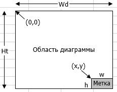 Рис. 2. Ситуация, когда метка перемещается в нижний правый угол области диаграммы