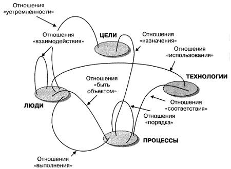 Рис. 1. Облик концепции организации