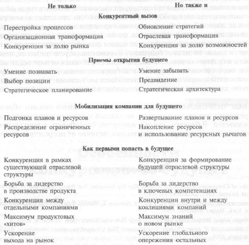 Рис. 1. Парадигма новой стратегии