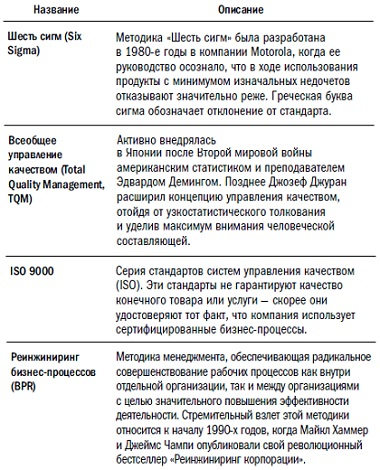Рис. 1. Формальные методики и стандарты совершенствования бизнес-процессов