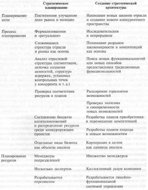 Рис. 10. Сравнение стратегических подходов