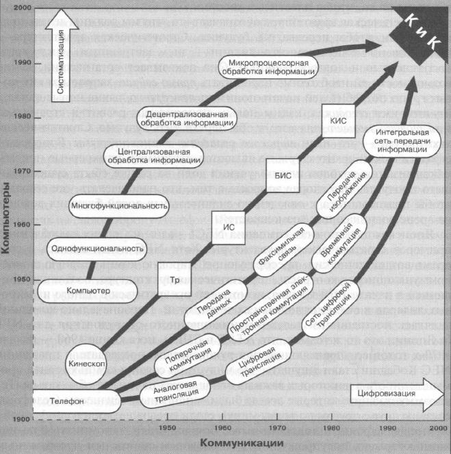 Рис. 2. Развитие электронной коммуникационной сети компании NEC («К и К»)