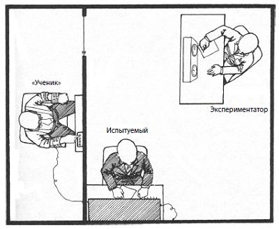 Рис. 3. «Ученик» требует электрошока