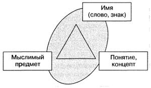 Рис. 3. Логический «треугольник»