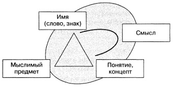 Рис. 4. Усиленный логический треугольник