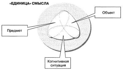 Рис. 5. Триадная «единица» смысла в триадном акте