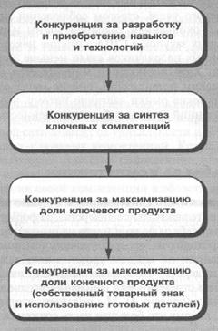 Рис. 7. Борьба за компетенции