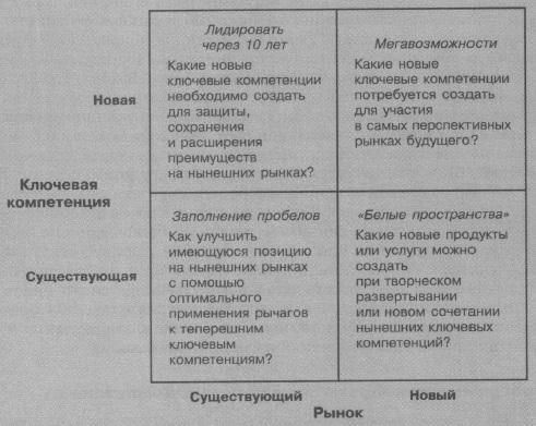 Рис. 8. Программа приобретения ключевых компетенций