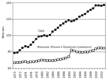 Рис. 1. Занятость в США, Франции, Италии и Германии