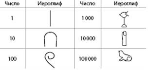 Рис. 1. Числа-иероглифы Древнего Египта