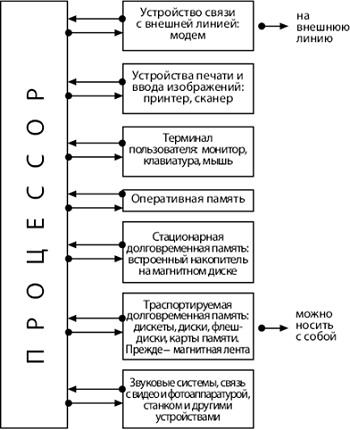 Рис. 11. Архитектура компьютера (архитектура фон Неймана)