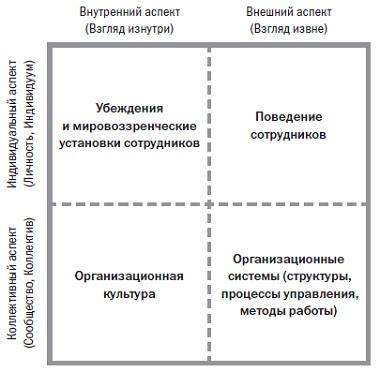 Рис. 2. Модель четырех квадрантов Уилбера применительно к организациям