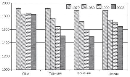 Рис. 2. Фактический годовой фонд рабочего времени в США, Франции, Германии и Италии