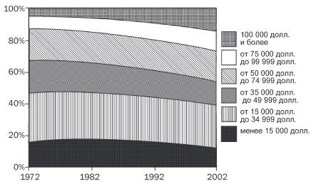 Рис. 3. Распределение американских семей по доходу