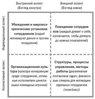 Рис. 3. Четыре квадранта Уилбера применительно к Оранжевым организациям
