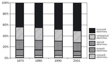 Рис. 5. Доля абсолютного дохода, получаемая каждым квинтилем семей в США