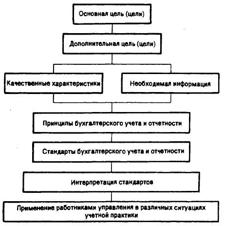 Рис. 1. Иерархия элементов Концептуальной основы финансового учета и отчетности