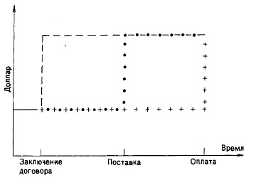Рис. 11. Изменение стоимости активов