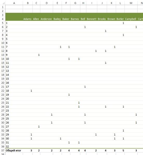 Рис. 12. Сводная таблица «клиент – предложение»