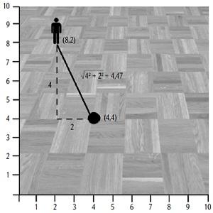 Рис. 14. Кратчайшее расстояние равняется квадратному корню из суммы квадратов расстояний по каждой оси