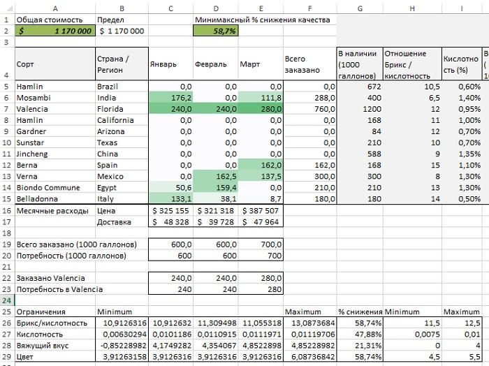 Рис. 15. Решение оптимизационной задачи с сокращением издержек на 5%