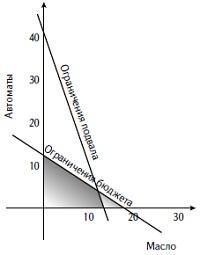 Рис. 2. Ограниченный объем подвала отрезает кусок области допустимых значений