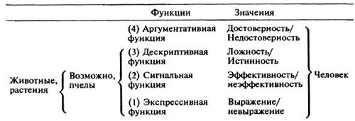 Рис. 2. Функции языка