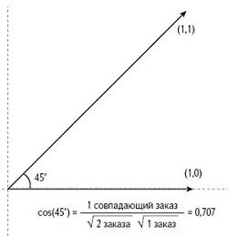 Рис. 29. Близость по косинусу на примере бинарных векторов