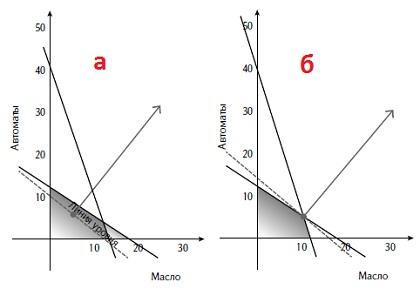 Рис. 3. Линия уровня и функция для оптимизации прибыли