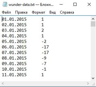 Рис. 5. Извлеченные данные в файле с разделителем табуляцией