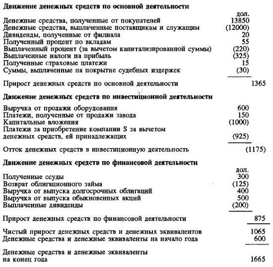 Рис. 6. Консолидированный отчет о движении денежных средств за год