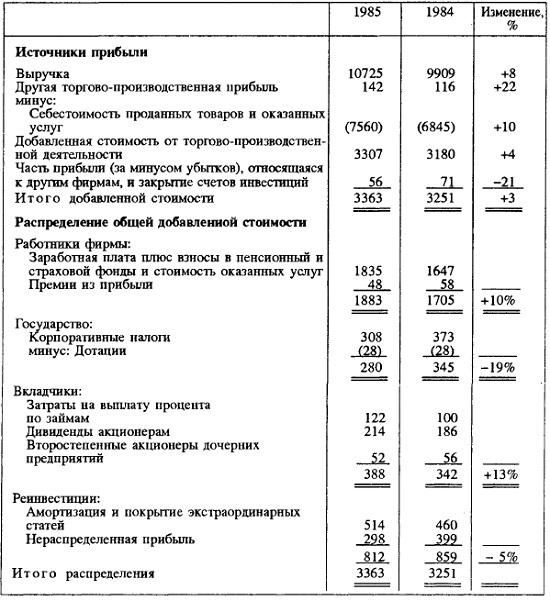 Рис. 7. Отчет о добавленной стоимости
