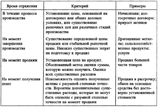 Рис. 8. Четыре момента реализации товаров и услуг