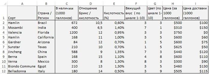Рис. 9. Список характеристик для производства свежевыжатого апельсинового сока