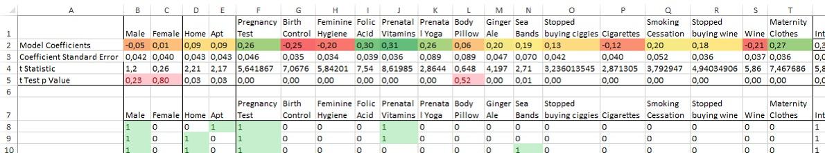 Рис. 12. Столбцы Male, Female, Body Pillow статистически незначимы по условиям теста