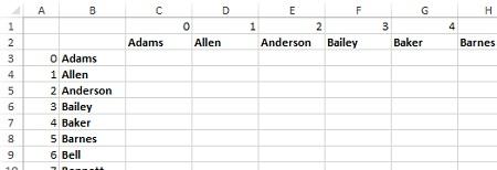 Рис. 13. Пустая таблица для матрицы близости косинусов