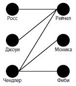 Рис. 2. Диаграмма (псевдо)романов в сериале «Друзья»