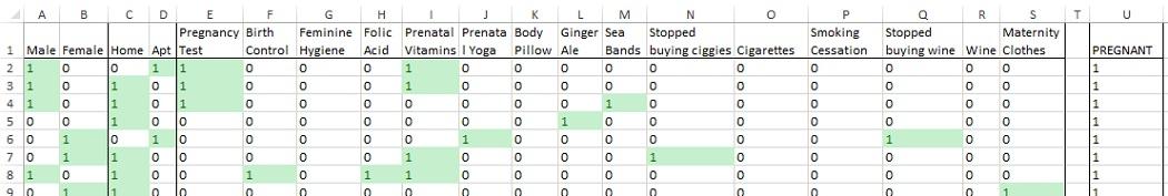 Рис. 2. Категорийные переменные в исходных данных заменены на фиктивные переменные