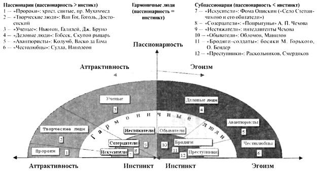 Рис. 2. Классификация людей по пассионарно-аттрактивному признаку