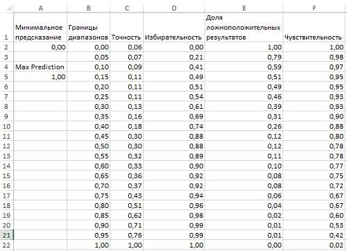 Рис. 23. Параметры качества модели логистической регрессии