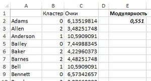 Рис. 39. Модулярность кластеров, найденных Gephi