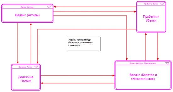 Рис. 1. Блок-схема (уровень Interface)