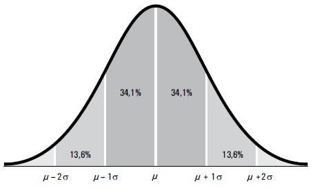 Рис. 1. Нормальное распределение