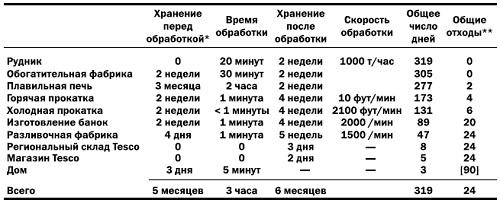 Рис. 1. Поток создания ценности для упаковки колы