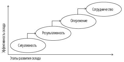 Рис. 1. Этапы развития склада