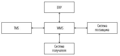 Рис. 10. Пример ИТ-конфигурации