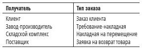 Рис. 11. Соответствие типов заказов категориям получателей