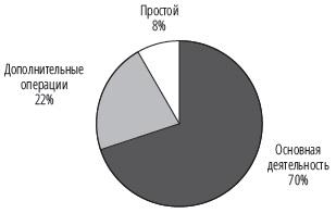 Рис. 12. Пример структуры использования рабочего времени