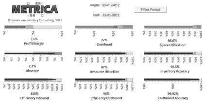 Рис. 13. Пример информационной панели KPI